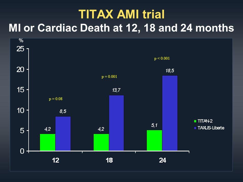 TITAX AMI trial MI or Cardiac Death at 12, 18 and 24 months % p = p = 0.08 p < 0.001