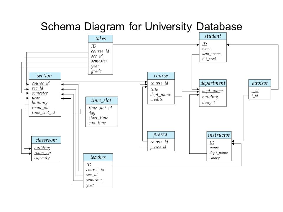 Semester course database diagram diy wiring diagrams chapter 2 adapted from silberschatz et al check slide ppt download rh slideplayer com visio 2013 database diagram visio 2013 database diagram ccuart Gallery