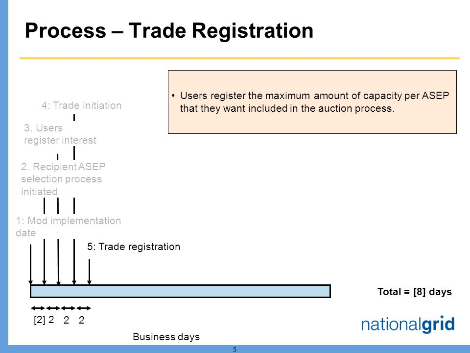 5 Process – Trade Registration 1: Mod implementation date [2] 3.