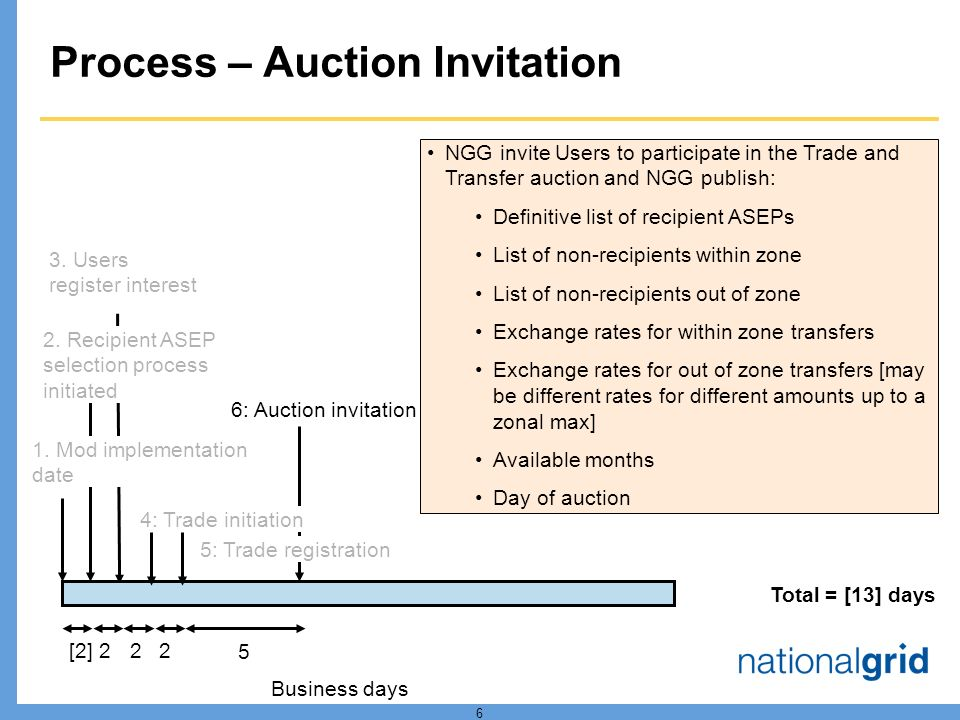 6 Process – Auction Invitation 1. Mod implementation date [2] 3.