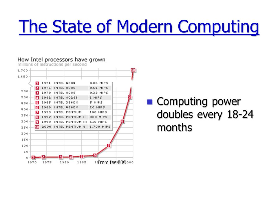 The State of Modern Computing Computing power doubles every 18-24 months Computing power doubles every 18-24 months From the BBC