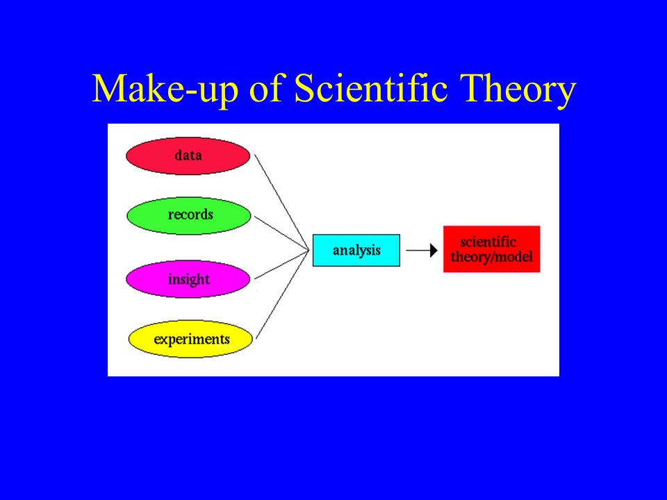 Scientist also Experiment Using Scientific law Scientific law is a summary of an observed natural event Using Scientific Theory Scientific theory is a tested possible explanation of a natural event