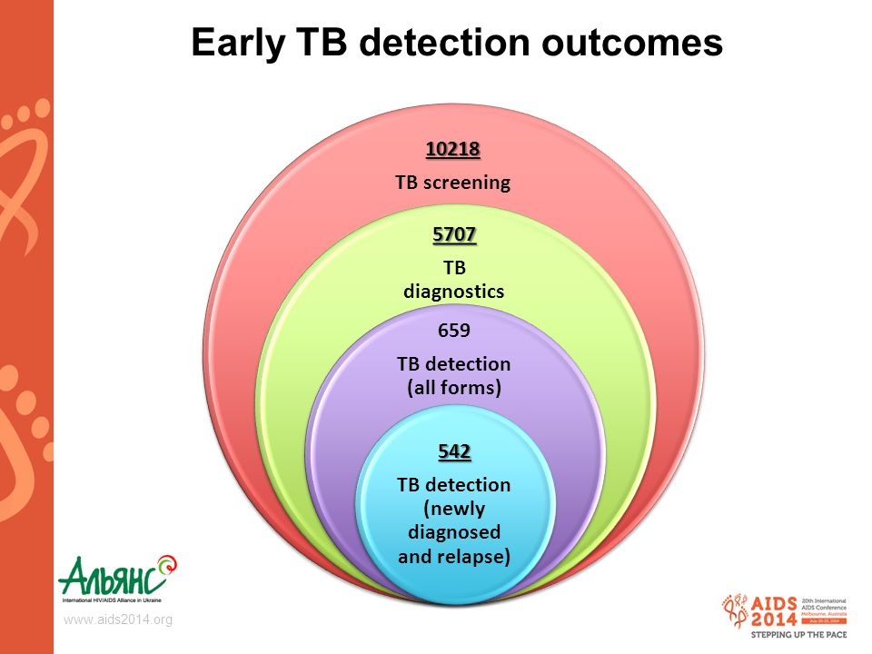 Early TB detection outcomes TB screening 5707 TB diagnostics 659 TB detection (all forms) 542 TB detection (newly diagnosed and relapse)