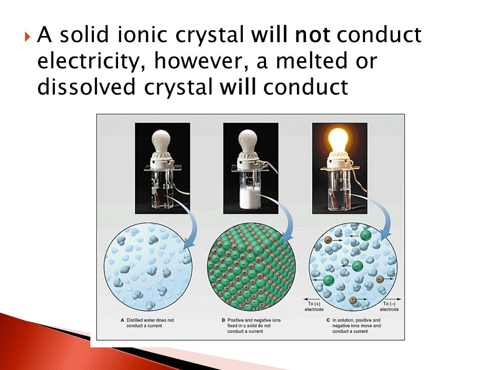  A solid ionic crystal will not conduct electricity, however, a melted or dissolved crystal will conduct