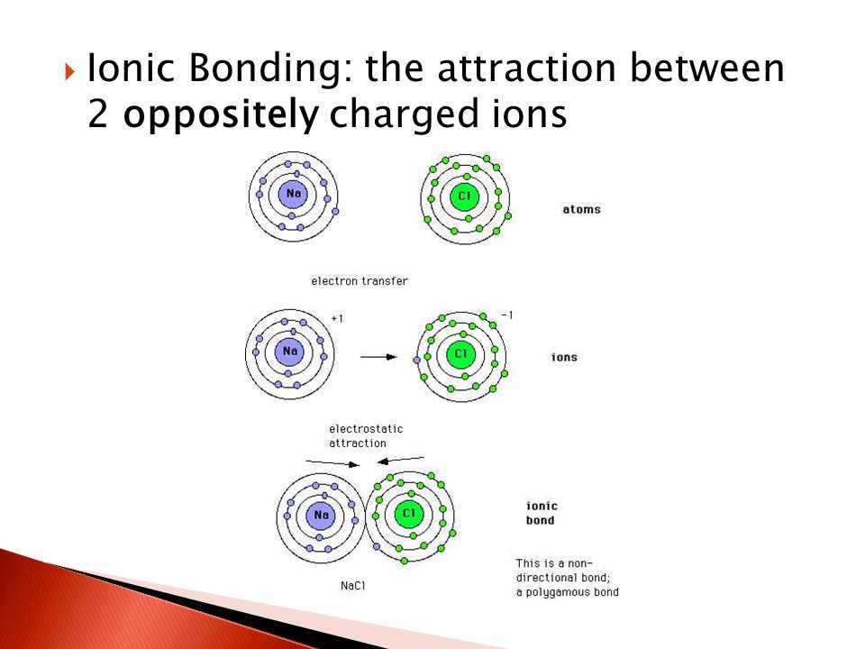  Ionic Bonding: the attraction between 2 oppositely charged ions
