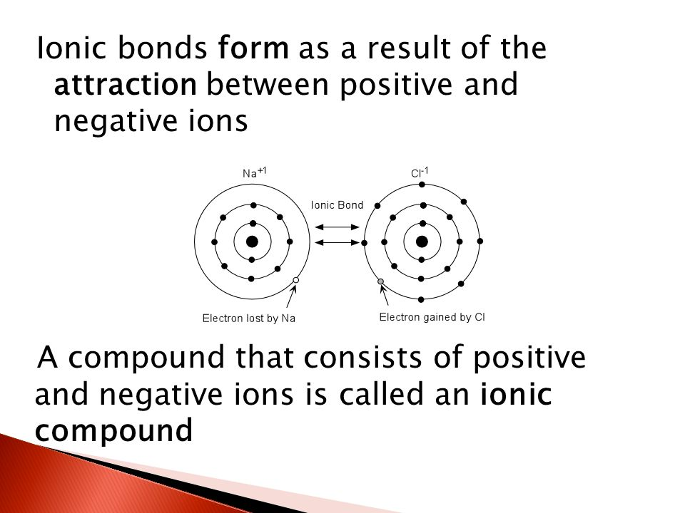 Ionic bonds form as a result of the attraction between positive and negative ions A compound that consists of positive and negative ions is called an ionic compound