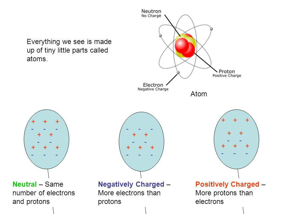 Everything we see is made up of tiny little parts called atoms.
