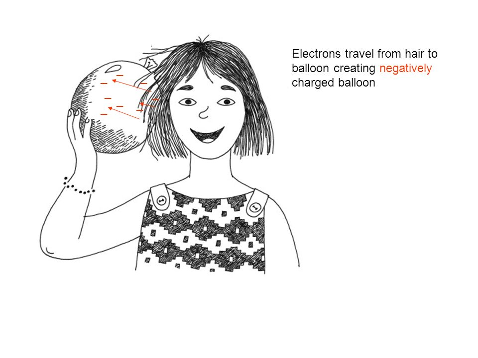 _ _ _ _ _ _ _ _ Electrons travel from hair to balloon creating negatively charged balloon