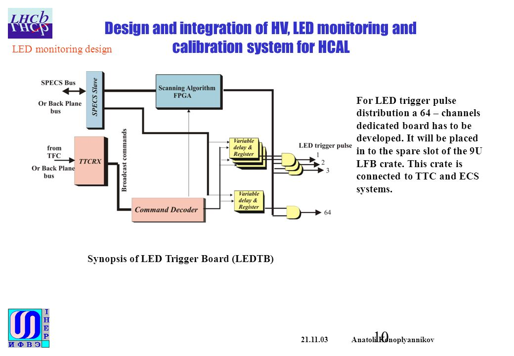Anatoli Konoplyannikov Design and integration of HV, LED monitoring and calibration system for HCAL Synopsis of LED Trigger Board (LEDTB) LED monitoring design For LED trigger pulse distribution a 64 – channels dedicated board has to be developed.