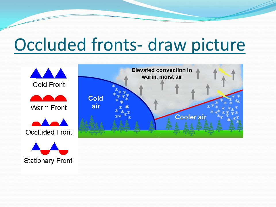 Occluded fronts- draw picture