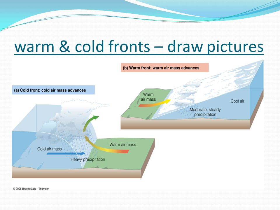 warm & cold fronts – draw pictures