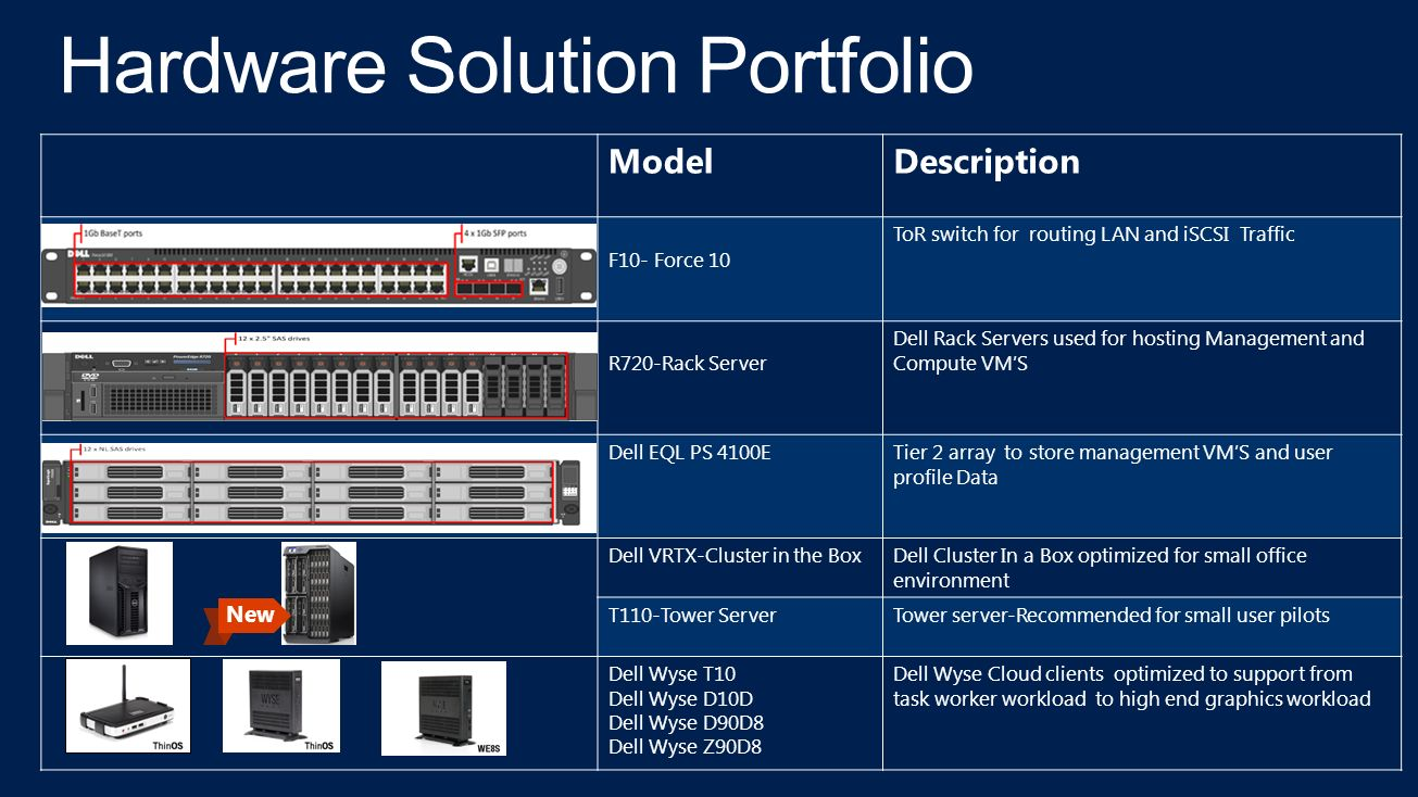 Dell Desktop Virtualization Solutions The Power to Do More Combining