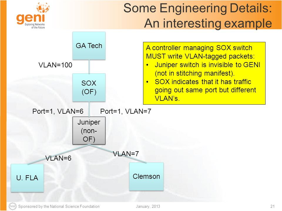 Sponsored by the National Science Foundation GEC16: OpenFlow