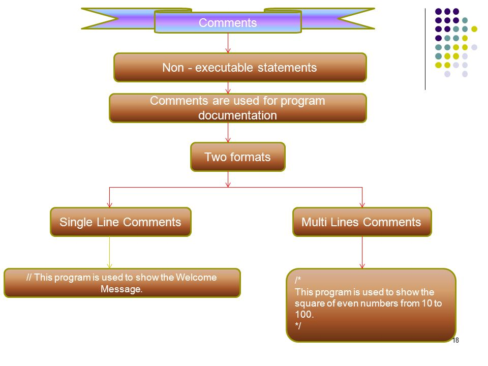 Comments Non - executable statements Comments are used for program documentation Two formats Single Line CommentsMulti Lines Comments // This program is used to show the Welcome Message.