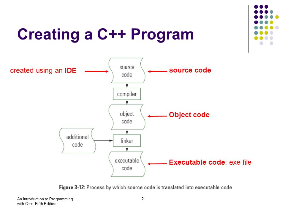 An Introduction to Programming with C++, Fifth Edition 2 Creating a C++ Program source code Object code Executable code: exe file created using an IDE
