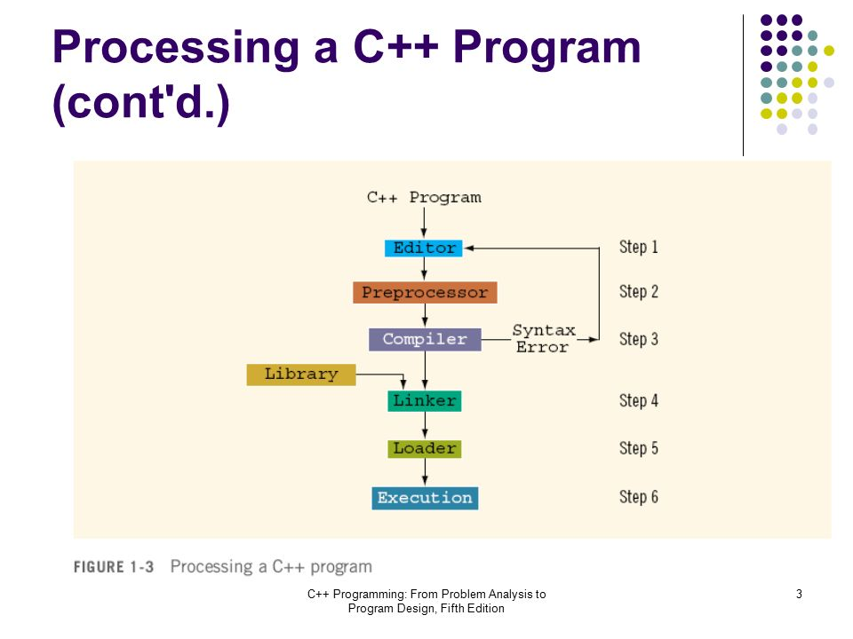 Processing a C++ Program (cont d.) C++ Programming: From Problem Analysis to Program Design, Fifth Edition 3