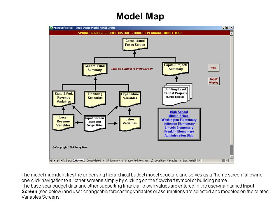 Model Map The model map identifies the underlying hierarchical ... on