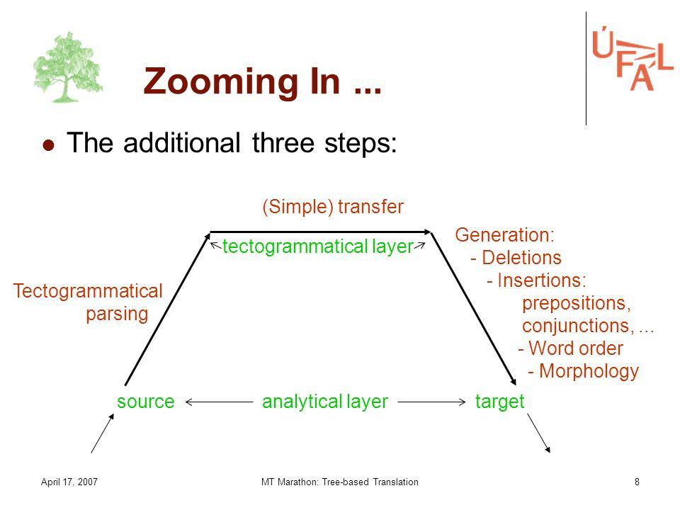 April 17, 2007MT Marathon: Tree-based Translation1 Tree-based