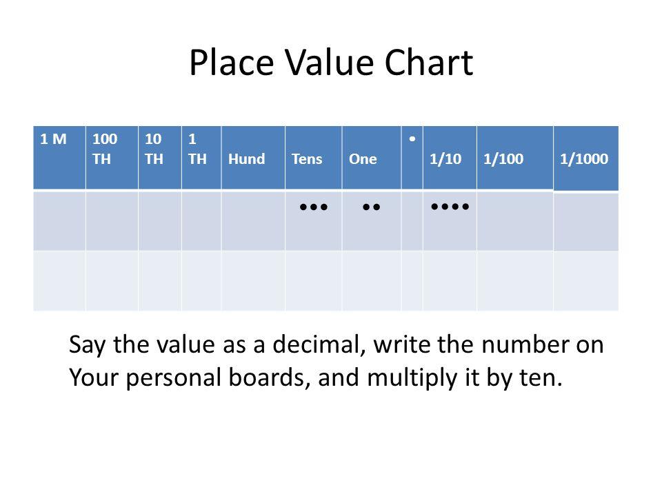 Grade 5 Module 1 Lesson 4 Place Value Chart 1 M100 Th 10 Th 1 Th