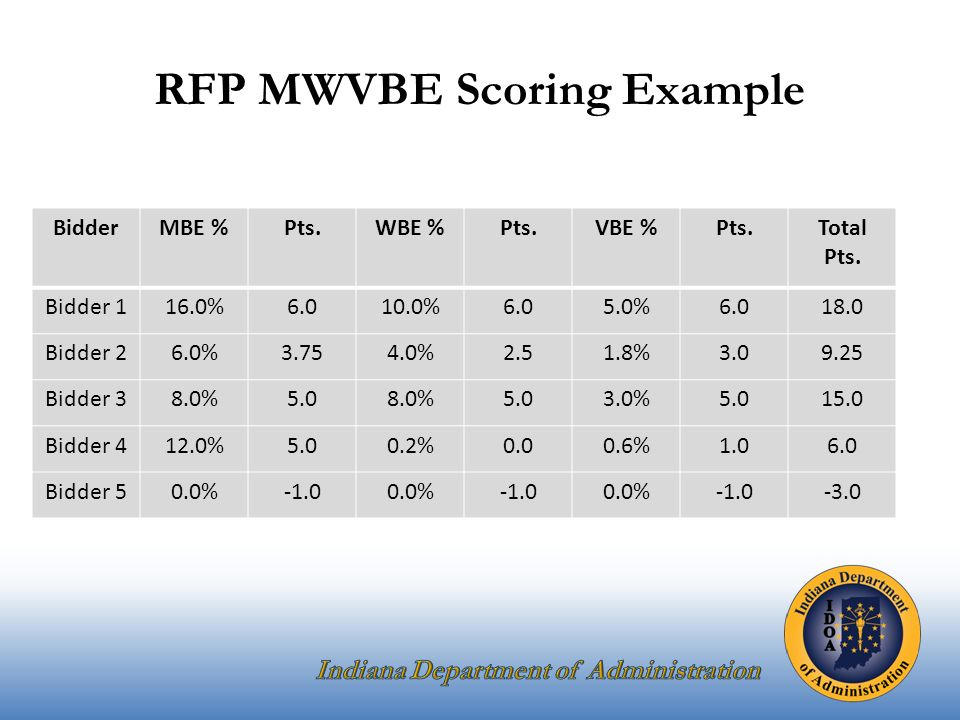 RFP MWVBE Scoring Example BidderMBE %Pts.WBE %Pts.VBE %Pts.Total Pts.