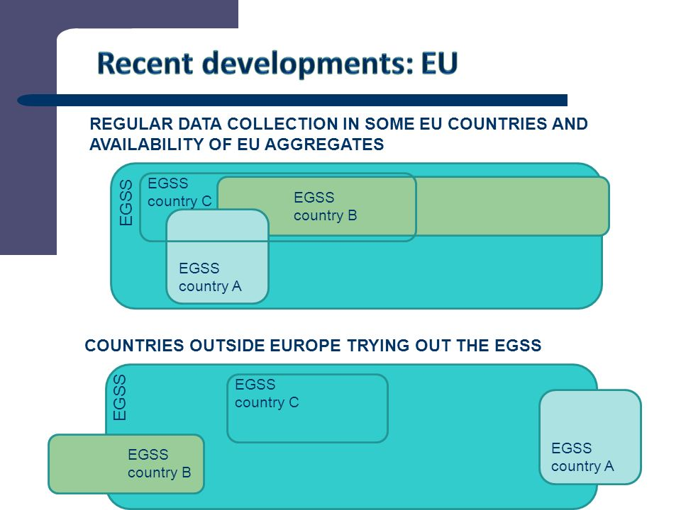 6 REGULAR DATA COLLECTION IN SOME EU COUNTRIES AND AVAILABILITY OF EU AGGREGATES COUNTRIES OUTSIDE EUROPE TRYING OUT THE EGSS EGSS EGSS country A EGSS country B EGSS country C EGSS EGSS country A EGSS country B EGSS country C
