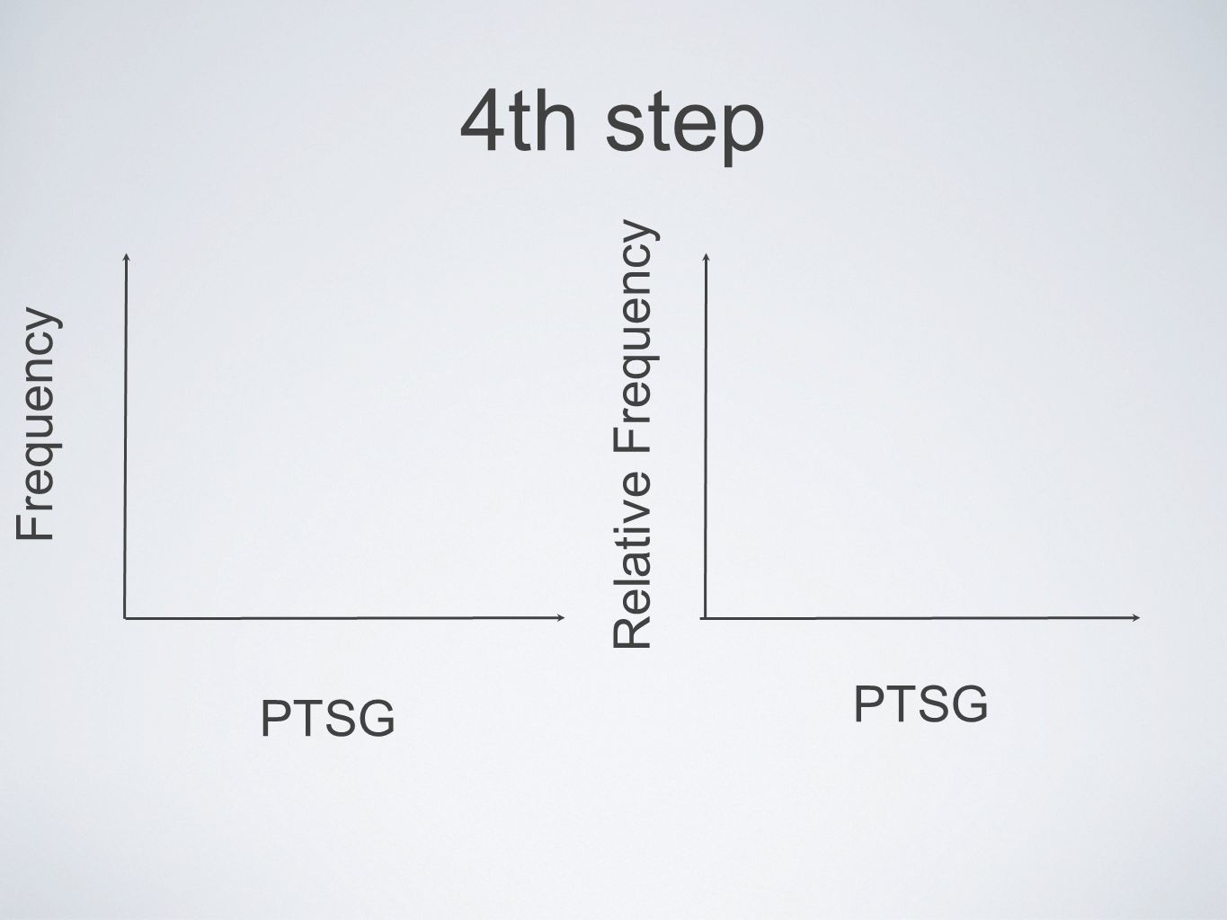 4th step PTSG Frequency PTSG Relative Frequency