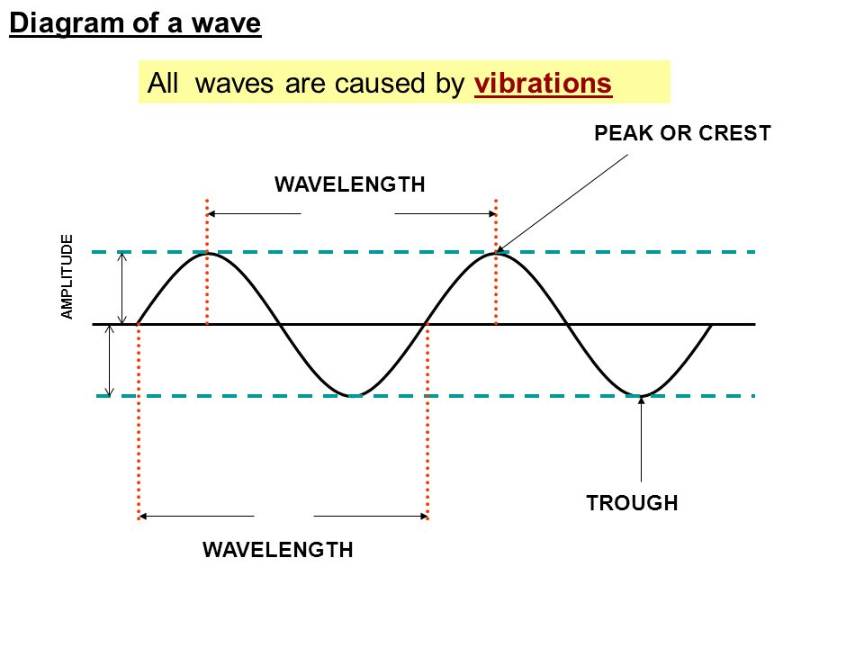 Diagram Of A Wave Wavelength Peak Or Crest Trough Amplitude All