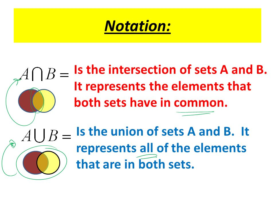 Notation: Is the intersection of sets A and B.