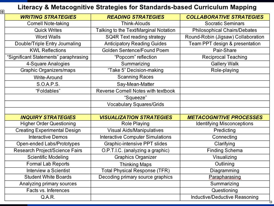 Standards based planning essential question what is good teaching 23 standards based curriculum mapping 10what materials and resources are needed to teach each part of the unit freerunsca Images