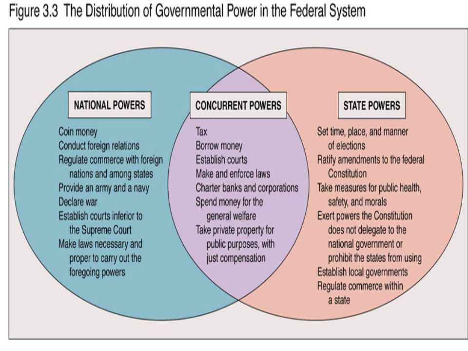 Venn Diagram Enumerated Reserved Powers Of Government - DIY Wiring ...