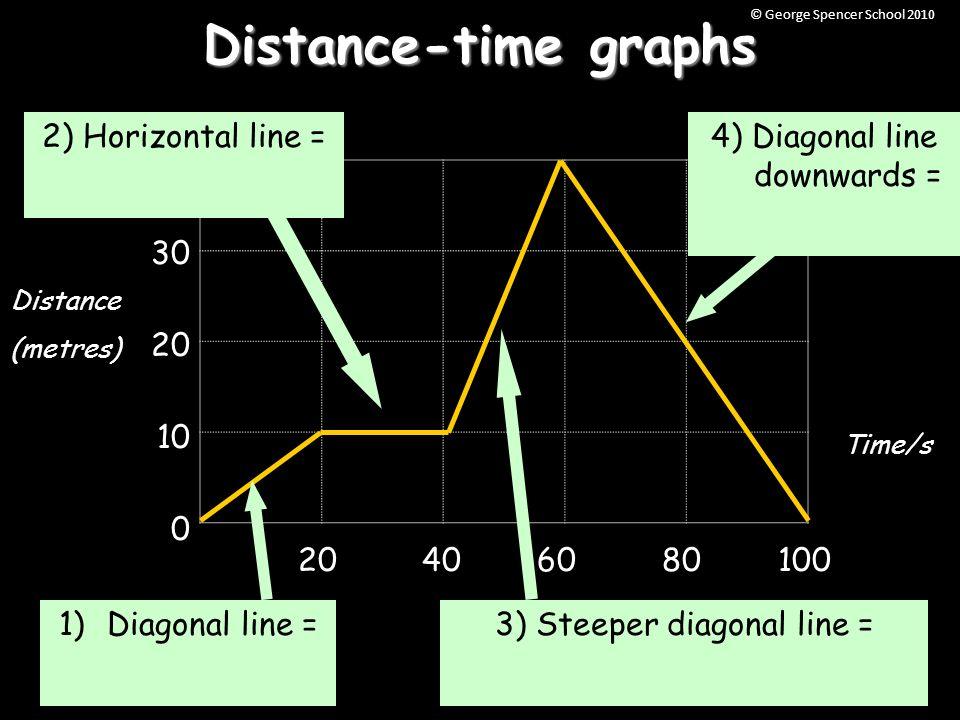 Distance time graphs diagonal line downwards 3 steeper diagonal 2 distance time graphs 40 30 20 10 0 20 40 60 80100 4 diagonal line downwards 3 steeper diagonal line 1diagonal line 2 horizontal line distance ccuart Image collections