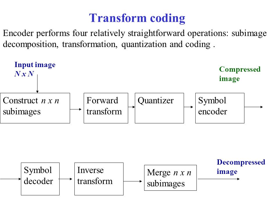 Transform coding Encoder performs four relatively straightforward operations: subimage decomposition, transformation, quantization and coding.