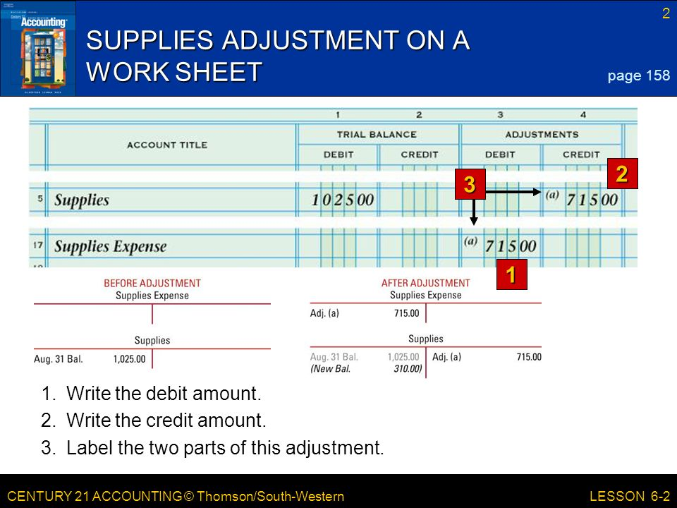 CENTURY 21 ACCOUNTING © Thomson/South-Western 2 LESSON 6-2 SUPPLIES ADJUSTMENT ON A WORK SHEET 1 2 page Write the debit amount.