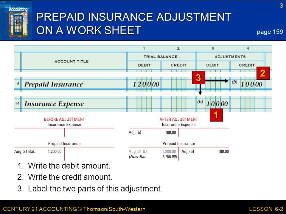 CENTURY 21 ACCOUNTING © Thomson/South-Western 3 LESSON 6-2 PREPAID INSURANCE ADJUSTMENT ON A WORK SHEET page Write the debit amount.