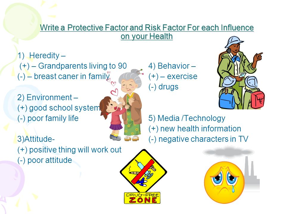 Write a Protective Factor and Risk Factor For each Influence on your Health 1)Heredity – (+) – Grandparents living to 90 (-) – breast caner in family 2) Environment – (+) good school system (-) poor family life 3)Attitude- (+) positive thing will work out (-) poor attitude 4) Behavior – (+) – exercise (-) drugs 5) Media /Technology (+) new health information (-) negative characters in TV