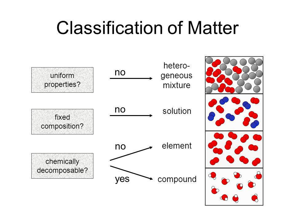 MATTER Can it be physically separated? Homogeneous Mixture (solution
