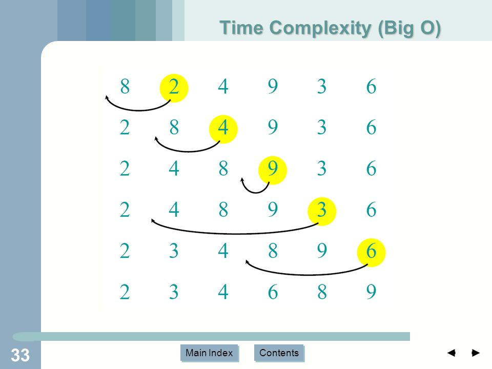 Main Index Contents Time Complexity (Big O) 33
