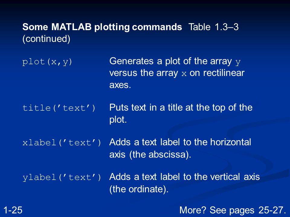 Chapter 1 An Overview Of MATLAB  The default MATLAB Desktop