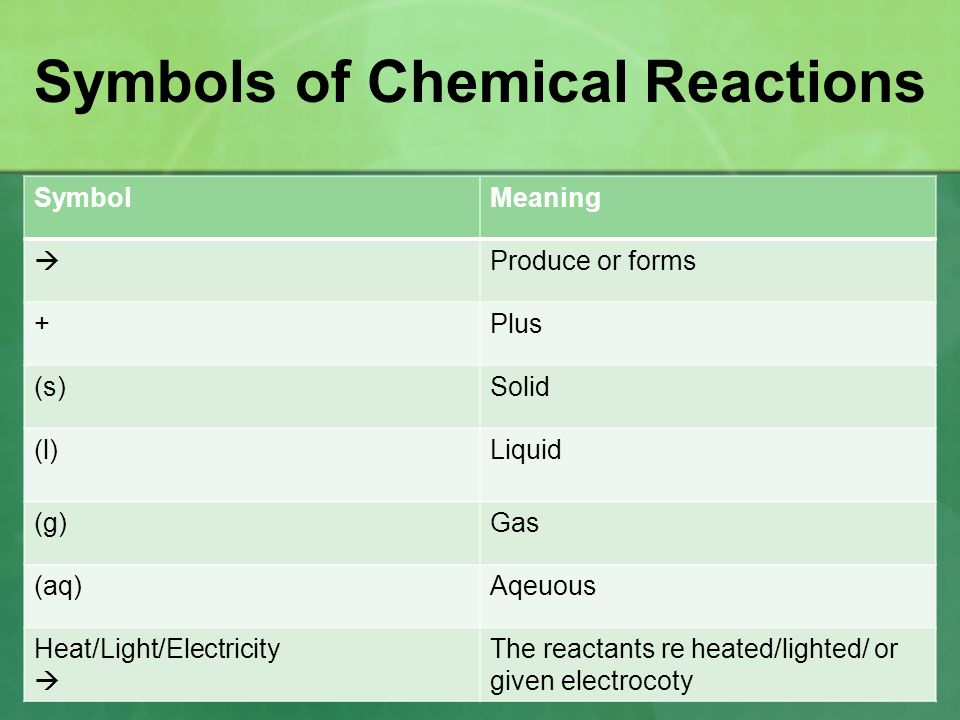 Chemical Changes Chemical Reactions A Change In Which One Or More