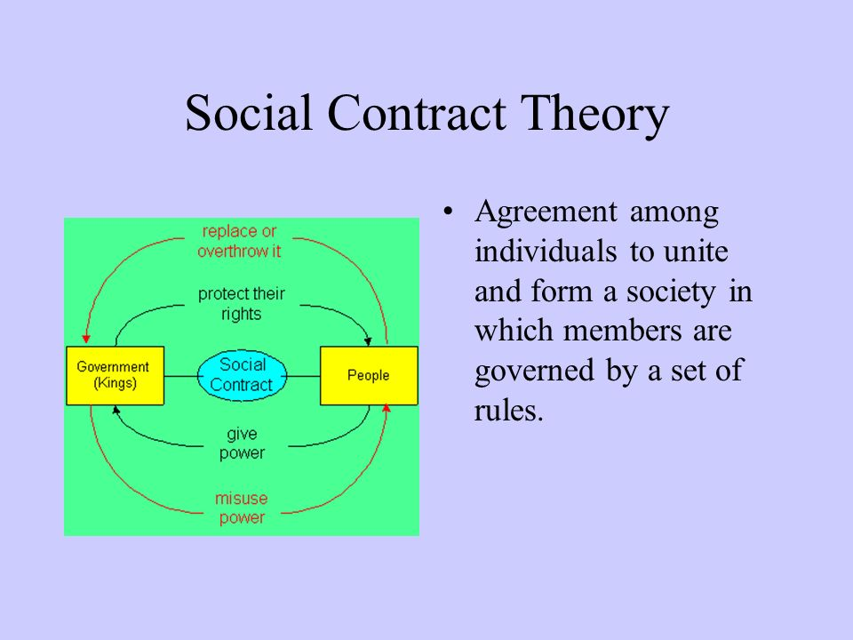 Social Contract Theory Agreement among individuals to unite and form a society in which members are governed by a set of rules.