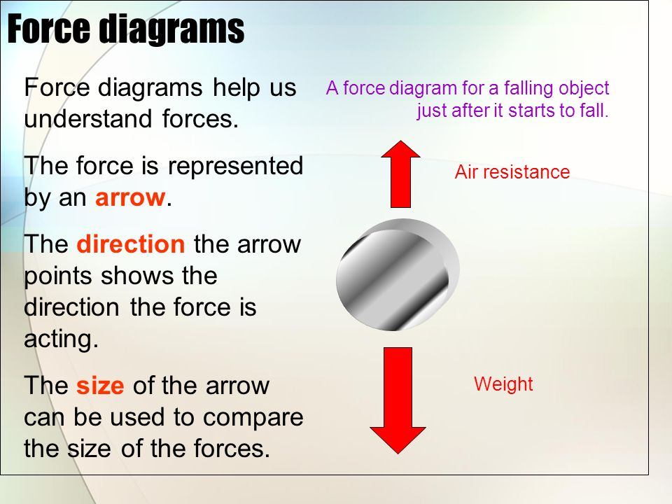 concept presentation forces acting on objects by sonu bhutani ppt rh slideplayer com diagrams of coplanar forces diagram of forced air heating