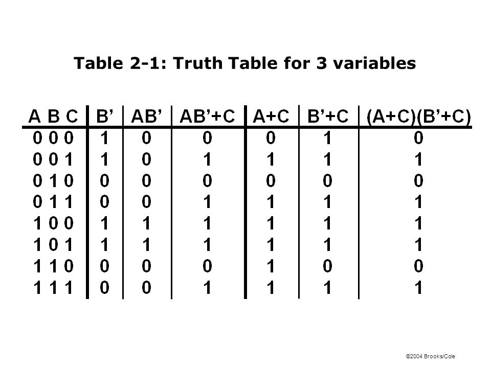 ©2004 Brooks/Cole Table 2-1: Truth Table for 3 variables