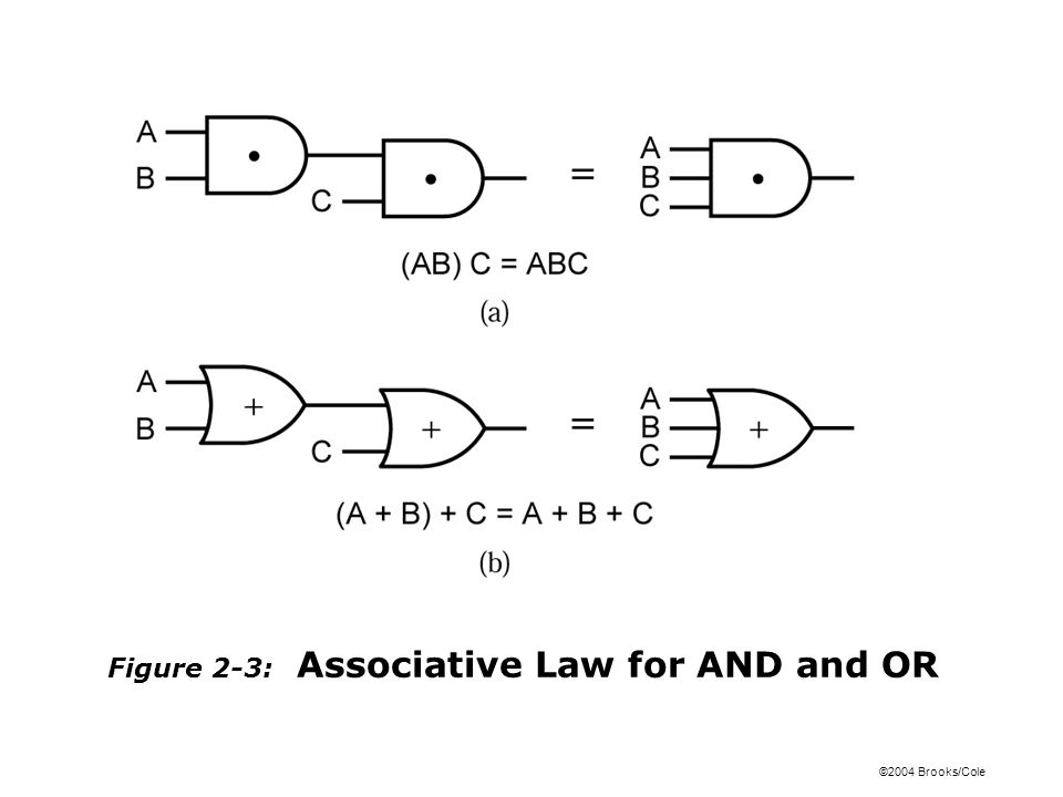 ©2004 Brooks/Cole Figure 2-3: Associative Law for AND and OR