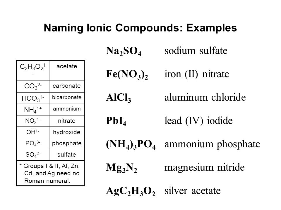Naming And Writing Formulas Classifying Compounds The System For