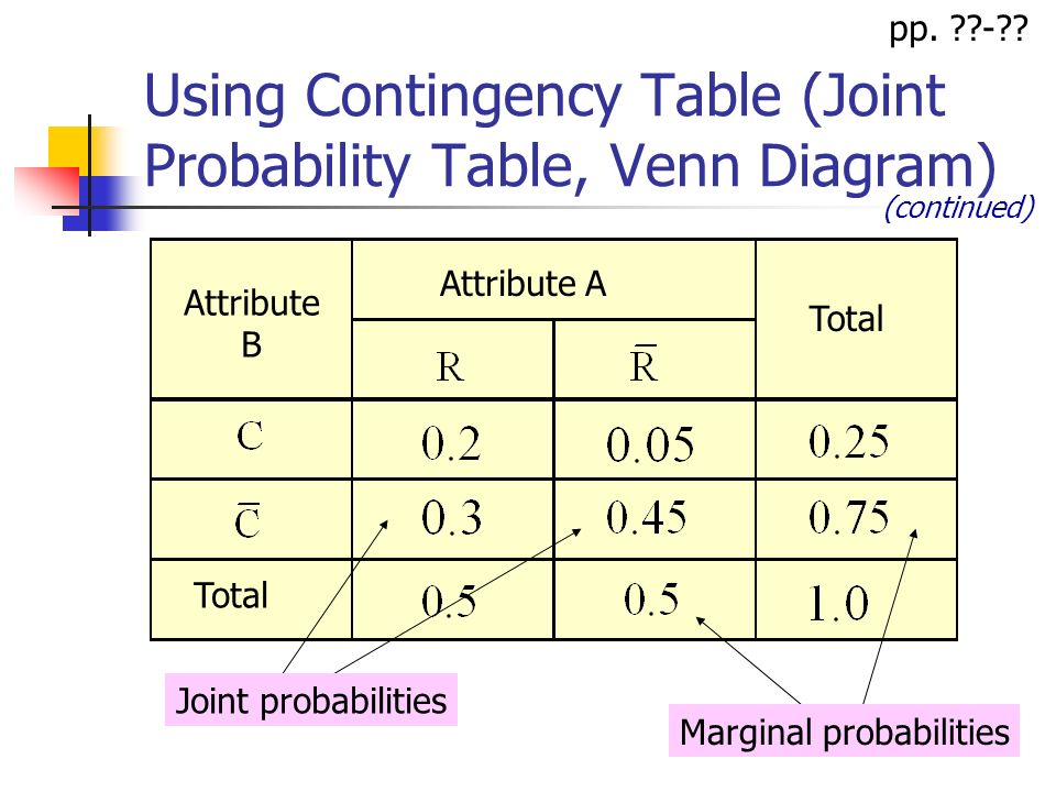 Ba 201 lecture 6 basic probability concepts topics basic using contingency table joint probability table venn diagram attribute a attribute b total ccuart Gallery