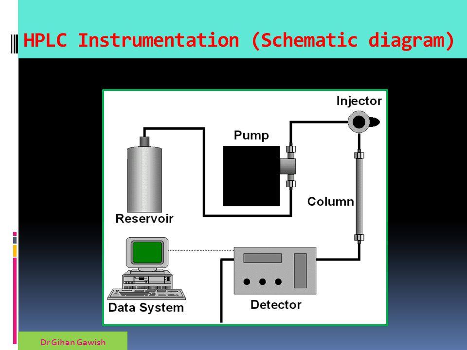 Gihan Gawishdr High Performance Liquid Chromatography Ppt Download