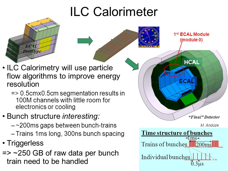 ILC Calorimetry will use particle flow algorithms to improve energy resolution => 0.5cmx0.5cm segmentation results in 100M channels with little room for electronics or cooling Bunch structure interesting: –~200ms gaps between bunch-trains –Trains 1ms long, 300ns bunch spacing Triggerless => ~250 GB of raw data per bunch train need to be handled Time structure of bunches Trains of bunches Individual bunches M.