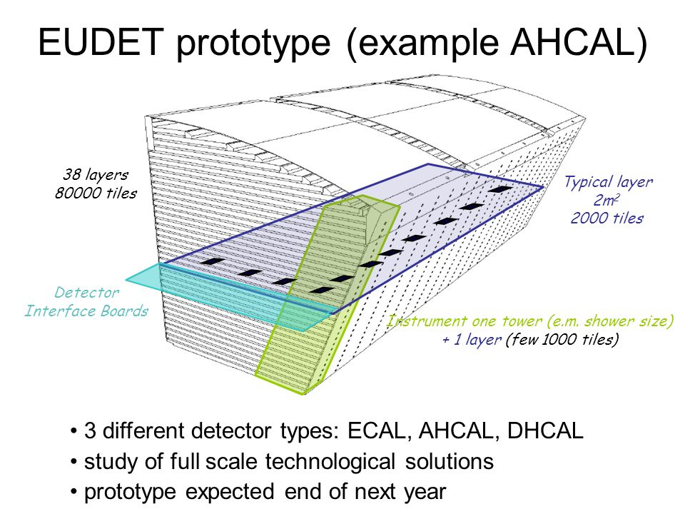 EUDET prototype (example AHCAL) Typical layer 2m tiles 38 layers tiles Instrument one tower (e.m.