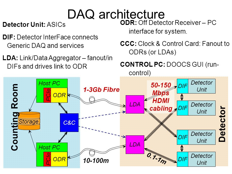 DAQ architecture LDA Host PC PCIe ODR Host PC PCIe ODR Detector Unit DIF C&C Detector Unit DIF Detector Unit DIF Detector Unit DIF Storage 1-3Gb Fibre Mbps HDMI cabling m 0.1-1m Detector Counting Room Detector Unit: ASICs DIF: Detector InterFace connects Generic DAQ and services LDA: Link/Data Aggregator – fanout/in DIFs and drives link to ODR ODR: Off Detector Receiver – PC interface for system.