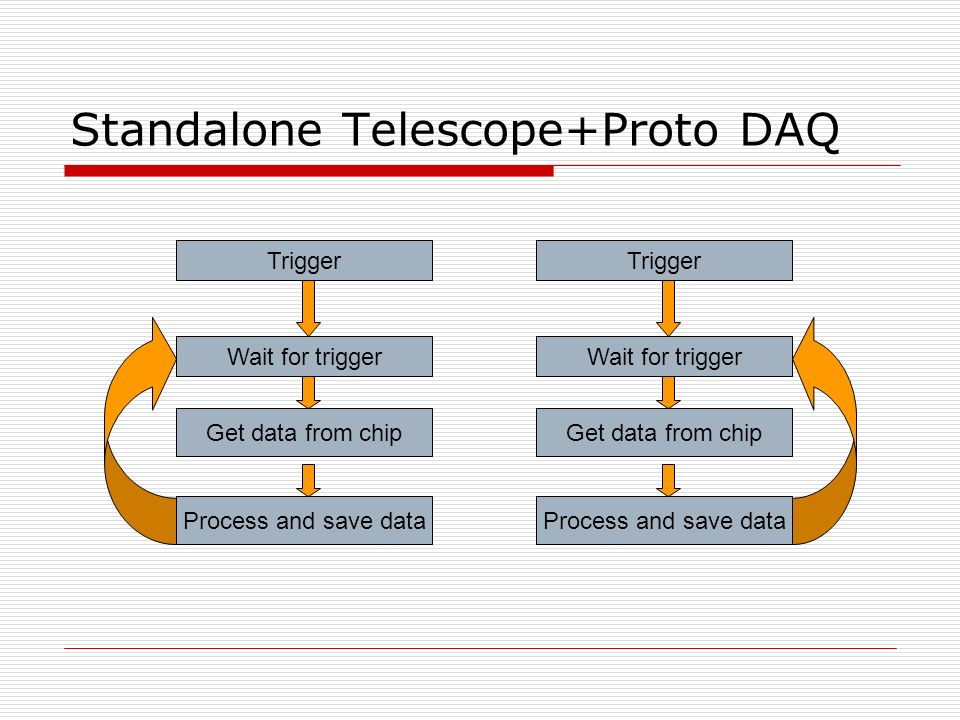 Standalone Telescope+Proto DAQ Wait for trigger Process and save data Get data from chip Wait for trigger Process and save data Get data from chip Trigger